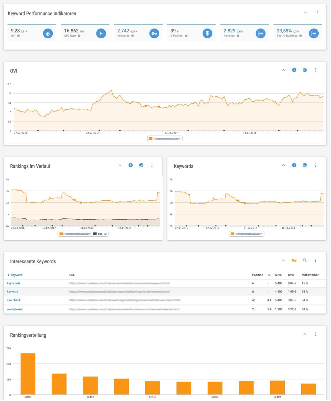 Visuelles Dashboard des XOVI SEO Tools