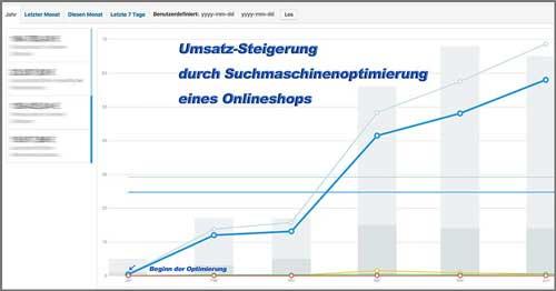 Suchmaschinenoptimierung Onlineshop per wdf*idf