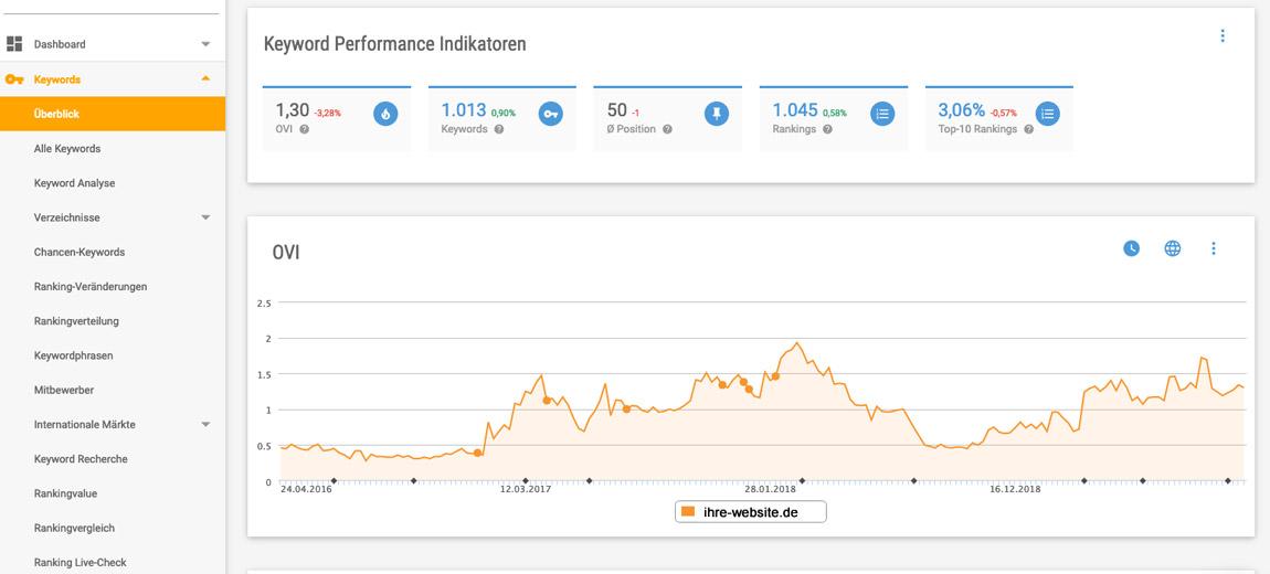 Keyword Tool: Chart Xovi OVI