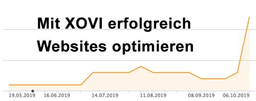 XOVI Erfahrungen OVI Chart